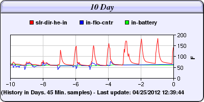 10-day-graph