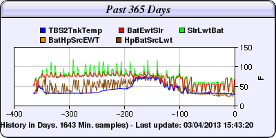 365-day-chart-howard-sd